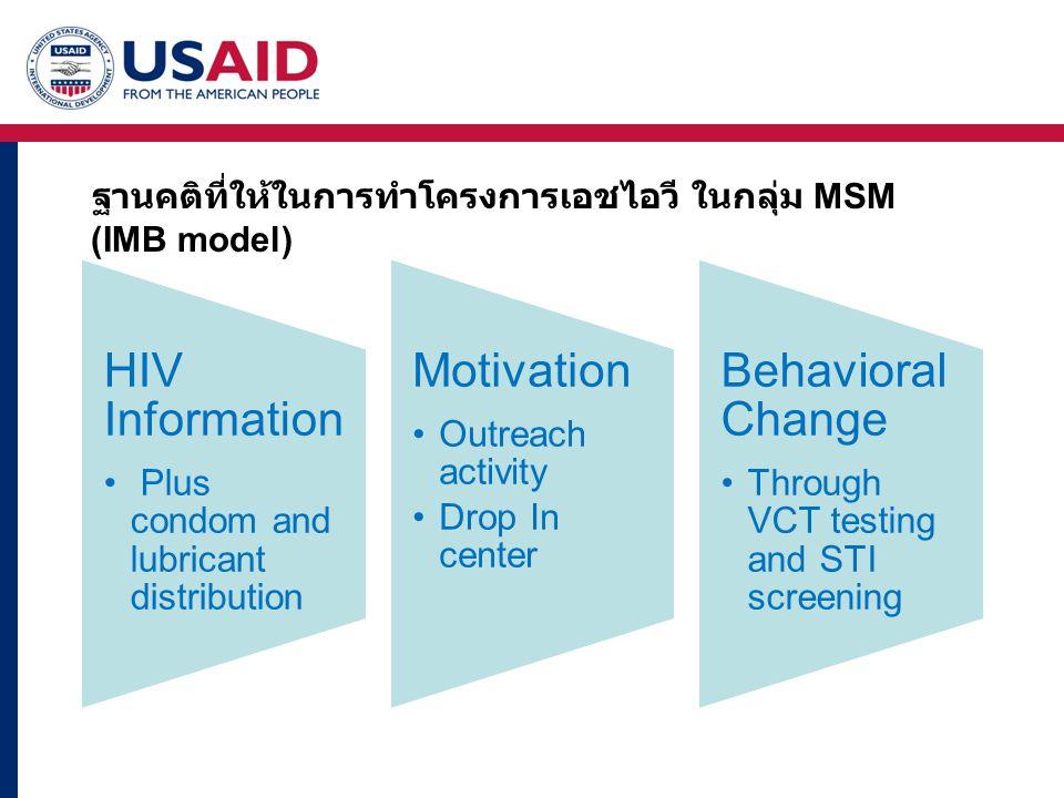 สามวิธีในการเปลี่ยนพฤติกรรม ให้ความรู้เรื่องสุขภาพและการป้องกัน ให้เข้าใจความเสี่ยงที่เกี่ยวกับพฤติกรรมการใช้ ชีวิต ( Website, สื่อท้องถื่นต่างๆ ) Empowering through education เพิ่มการกระตือรือร้น ในการเลือกผู้ให้บริการ และการบริการ Encouraging proactive choice เลือก incentive ที่ตรงกับ lifestyle ของ กลุ่มเป้าหมาย ผสมเรื่อง incentive กับการสนับสนุนเพื่อให้ เกิดการเปลี่ยนแปลง Getting incentive right Sudiatu Dixon-Fyle and Thomas Lowaliik.