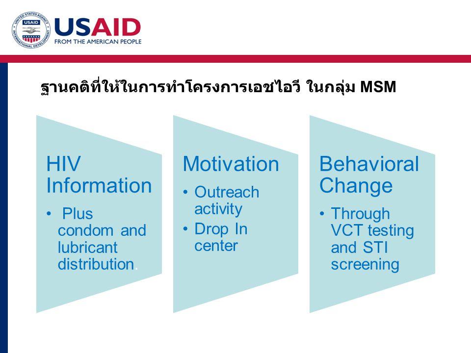 GFATM รอบ 8 interventions Drop In Center Out reach activities- บาร์ ซาวน่า สวนสาธารณะ แจก Condom and lubricant ส่งต่อ VCT and STI