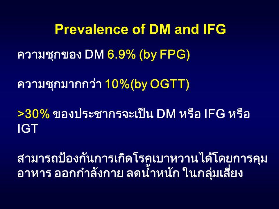 Prevalence of DM and IFG ความชุกของ DM 6.9% (by FPG) ความชุกมากกว่า 10%(by OGTT) >30% ของประชากรจะเป็น DM หรือ IFG หรือ IGT สามารถป้องกันการเกิดโรคเบา