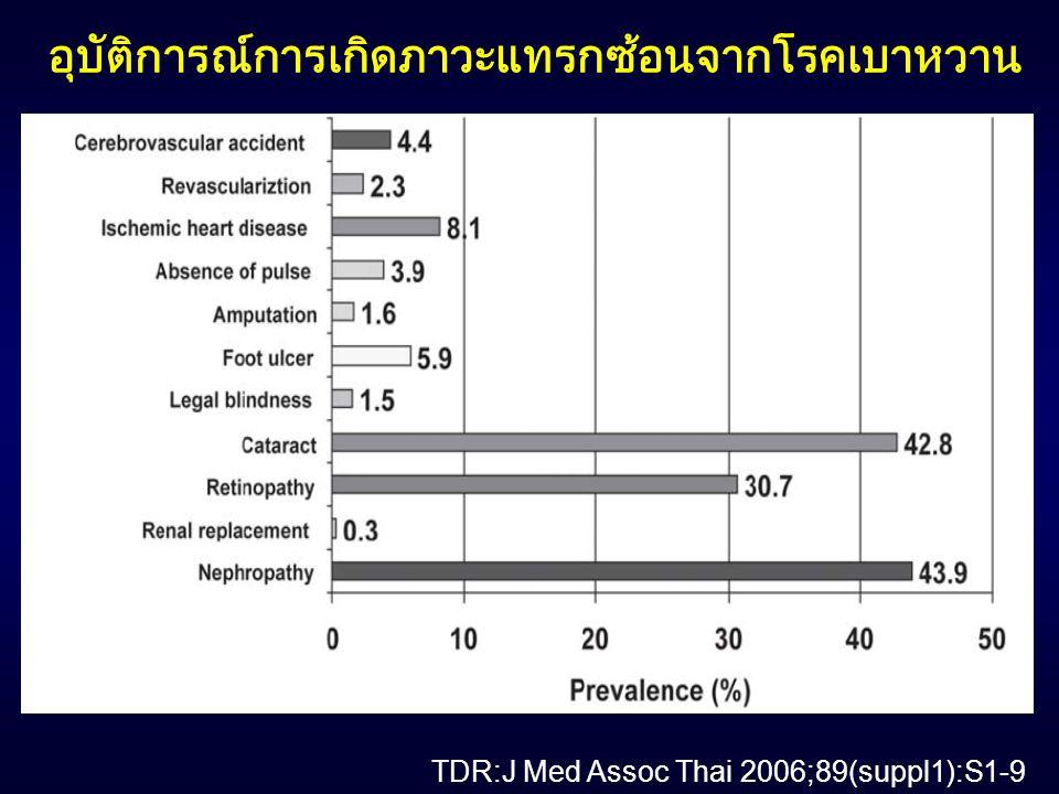 TDR:J Med Assoc Thai 2006;89(suppl1):S1-9 อุบัติการณ์การเกิดภาวะแทรกซ้อนจากโรคเบาหวาน