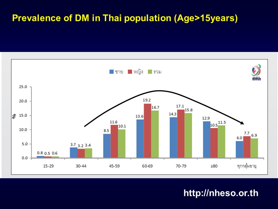 http://nheso.or.th Prevalence of IFG in Thai population (Age>15years)