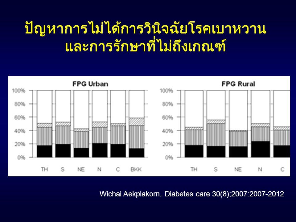 Wichai Aekplakorn. Diabetes care 30(8);2007:2007-2012 ปัญหาการไม่ได้การวินิจฉัยโรคเบาหวาน และการรักษาที่ไม่ถึงเกณฑ์