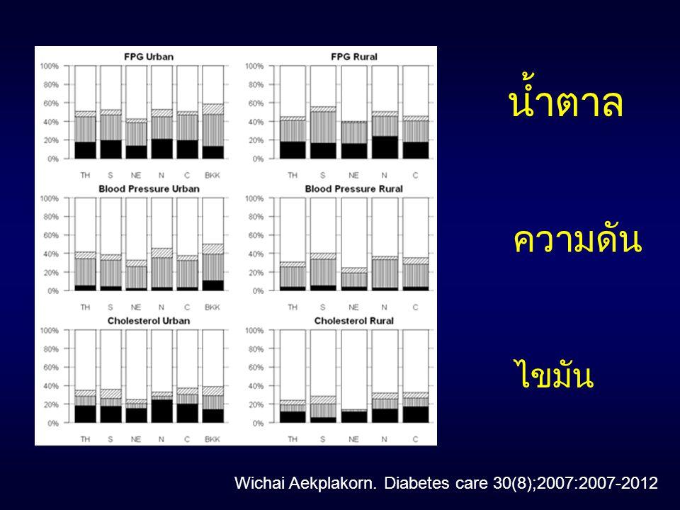 Wichai Aekplakorn. Diabetes care 30(8);2007:2007-2012 น้ำตาล ความดัน ไขมัน