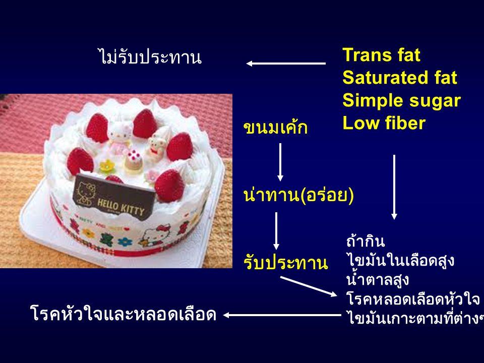 Trans fat Saturated fat Simple sugar Low fiber ขนมเค้ก น่าทาน ( อร่อย ) รับประทาน ถ้ากิน ไขมันในเลือดสูง น้ำตาลสูง โรคหลอดเลือดหัวใจ ไขมันเกาะตามที่ต่
