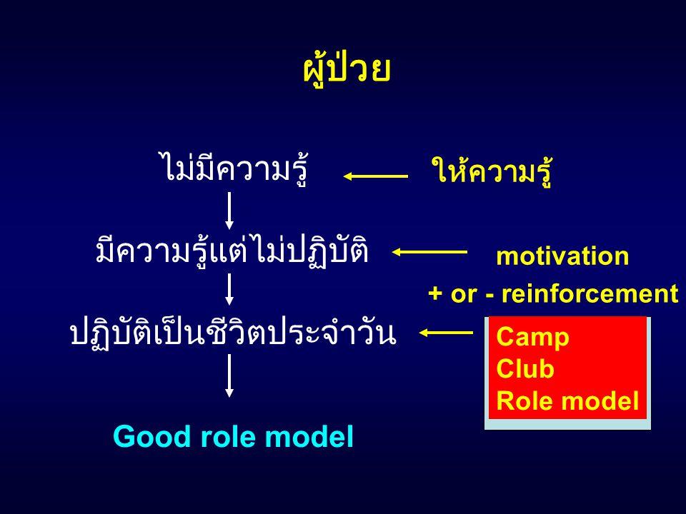 ไม่มีความรู้ มีความรู้แต่ไม่ปฏิบัติ ปฏิบัติเป็นชีวิตประจำวัน ผู้ป่วย Good role model ให้ความรู้ motivation + or - reinforcement Camp Club Role model
