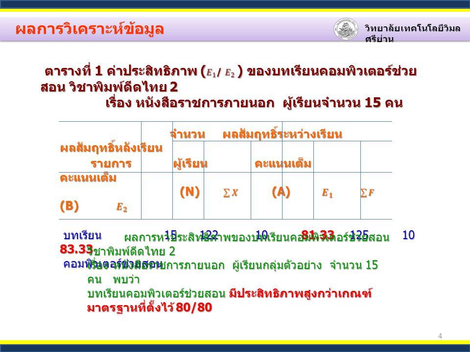 4 ผลการวิเคราะห์ข้อมูล วิทยาลัยเทคโนโลยีวิมล ศรีย่าน ผลการหาประสิทธิภาพของบทเรียนคอมพิวเตอร์ช่วยสอน วิชาพิมพ์ดีดไทย 2 ผลการหาประสิทธิภาพของบทเรียนคอมพิวเตอร์ช่วยสอน วิชาพิมพ์ดีดไทย 2 เรื่อง หนังสือราชการภายนอก ผู้เรียนกลุ่มตัวอย่าง จำนวน 15 คน พบว่า บทเรียนคอมพิวเตอร์ช่วยสอน มีประสิทธิภาพสูงกว่าเกณฑ์ มาตรฐานที่ตั้งไว้ 80/80