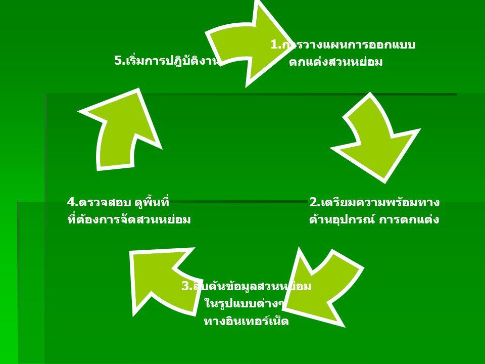 1. การ วางแผนการ ออกแบบ ตกแต่ง สวนหย่อม 2. เตรียมความ พร้อมทาง ด้านอุปกรณ์ การ ตกแต่ง 3. สืบค้นข้อมูล สวนหย่อม ในรูปแบบต่างๆ ทางอินเทอร์เน็ต 4. ตรวจสอ