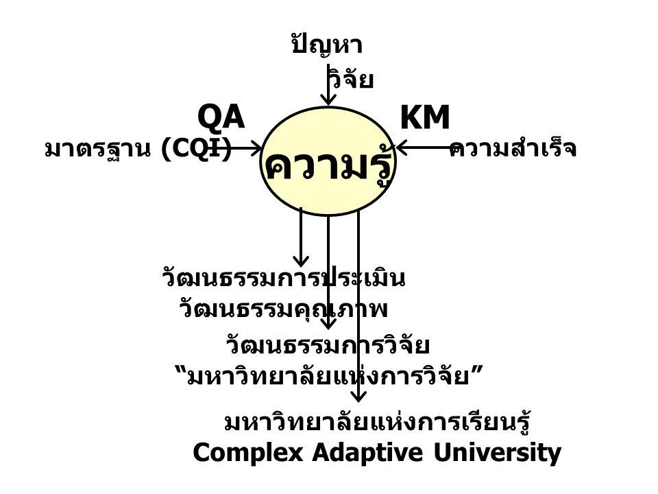 ความรู้ ความสำเร็จ KM มหาวิทยาลัยแห่งการเรียนรู้ Complex Adaptive University มาตรฐาน (CQI) QA วัฒนธรรมการประเมิน วัฒนธรรมคุณภาพ ปัญหา วัฒนธรรมการวิจัย มหาวิทยาลัยแห่งการวิจัย วิจัย