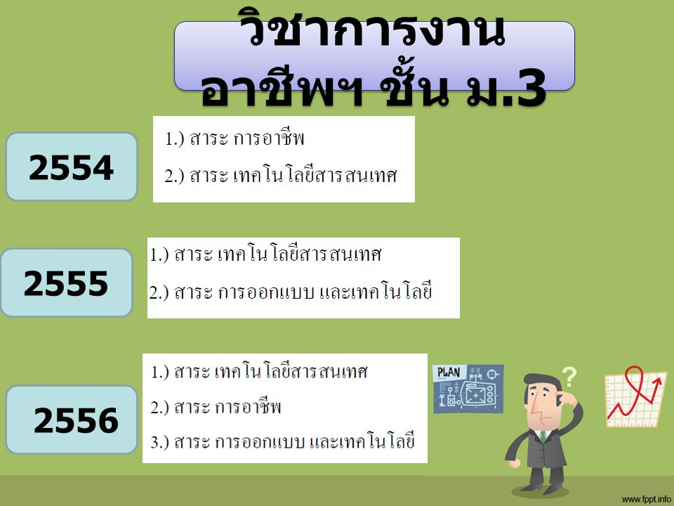 วิชาการงาน อาชีพฯ ชั้น ม.3 2555 2554 2556