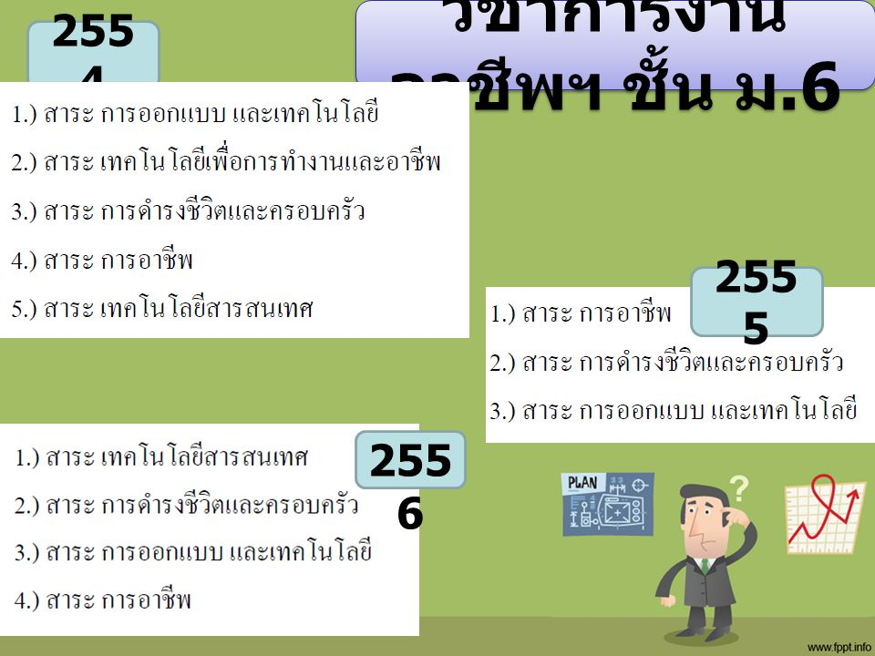 วิชาการงาน อาชีพฯ ชั้น ม.6 255 4 255 5 255 6