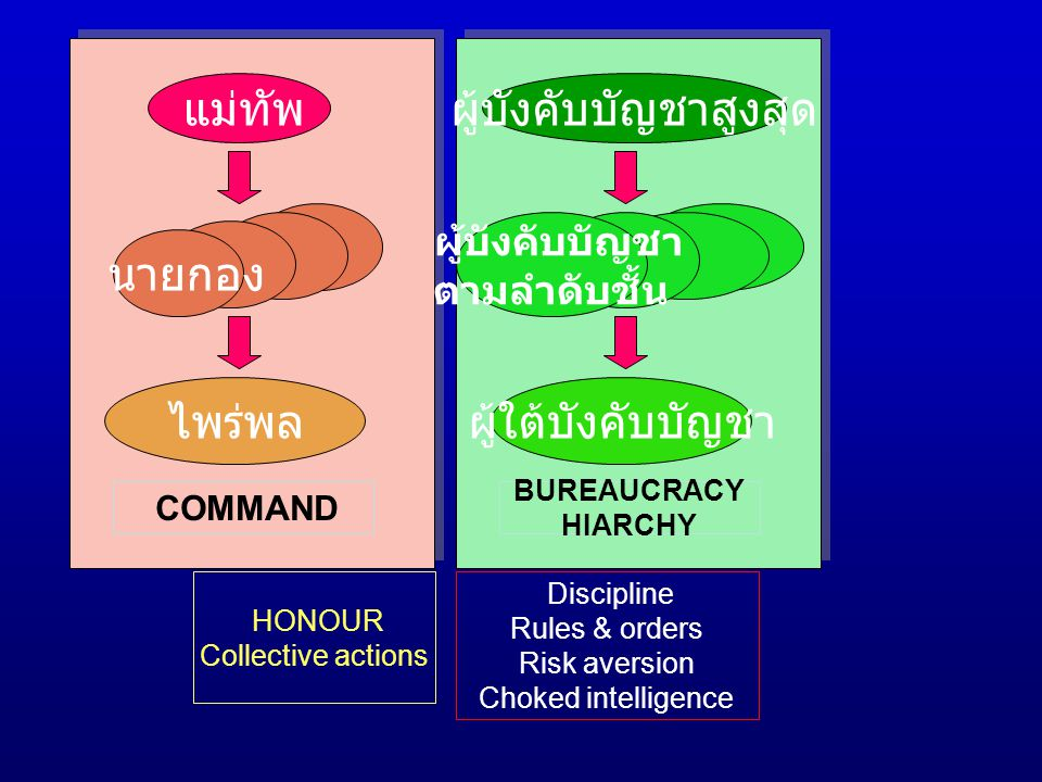 แม่ทัพ ไพร่พล นายกอง COMMAND ผู้บังคับบัญชาสูงสุด ผู้ใต้บังคับบัญชา ผู้บังคับบัญชา ตามลำดับชั้น BUREAUCRACY HIARCHY HONOUR Collective actions Discipli