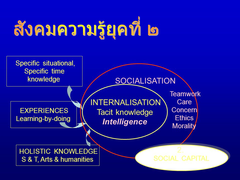 Specific situational, Specific time knowledge EXPERIENCES Learning-by-doing HOLISTIC KNOWLEDGE S & T, Arts & humanities INTERNALISATION Tacit knowledg