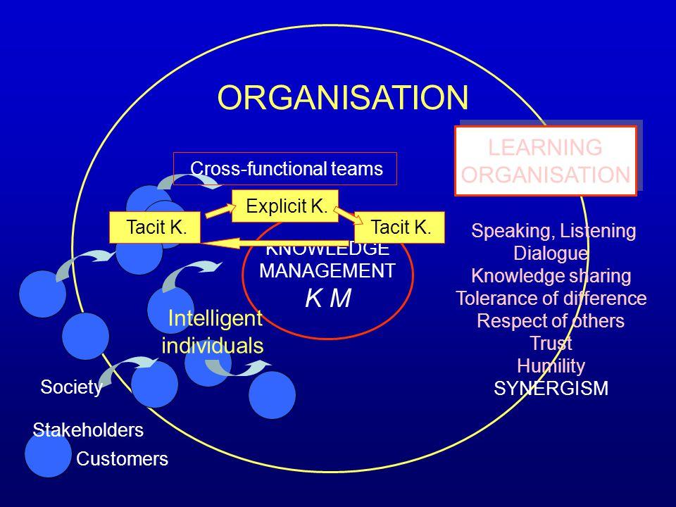 Coordinators COLLEAGIALISM Intelligent individuals / groups PEERS