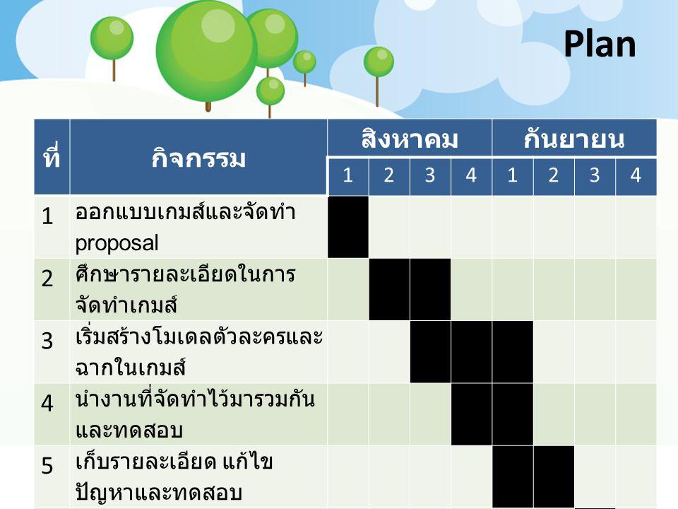 Plan ที่กิจกรรม สิงหาคมกันยายน 12341234 1 ออกแบบเกมส์และจัดทำ proposal 2 ศึกษารายละเอียดในการ จัดทำเกมส์ 3 เริ่มสร้างโมเดลตัวละครและ ฉากในเกมส์ 4 นำงานที่จัดทำไว้มารวมกัน และทดสอบ 5 เก็บรายละเอียด แก้ไข ปัญหาและทดสอบ 6 นำเสนอเกมส์