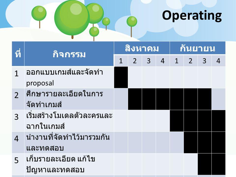 Operating ที่กิจกรรม สิงหาคมกันยายน 12341234 1 ออกแบบเกมส์และจัดทำ proposal 2 ศึกษารายละเอียดในการ จัดทำเกมส์ 3 เริ่มสร้างโมเดลตัวละครและ ฉากในเกมส์ 4