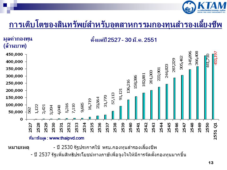13 มูลค่ากองทุน (ล้านบาท) หมายเหตุ - ปี 2530 รัฐประกาศใช้ พรบ.
