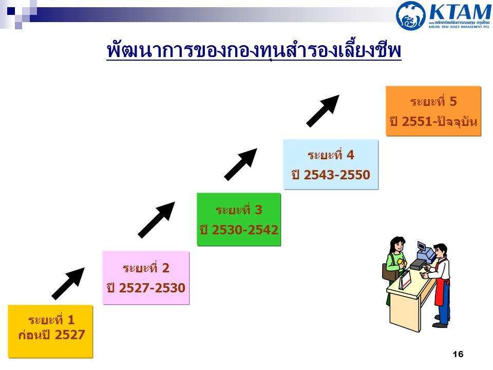 16 ระยะที่ 4 ปี 2543-2550 ระยะที่ 3 ปี 2530-2542 ระยะที่ 2 ปี 2527-2530 ระยะที่ 1 ก่อนปี 2527 พัฒนาการของกองทุนสำรองเลี้ยงชีพ ระยะที่ 5 ปี 2551-ปัจจุบ