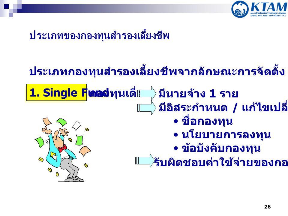 25 ประเภทของกองทุนสำรองเลี้ยงชีพ ประเภทกองทุนสำรองเลี้ยงชีพจากลักษณะการจัดตั้ง 1.