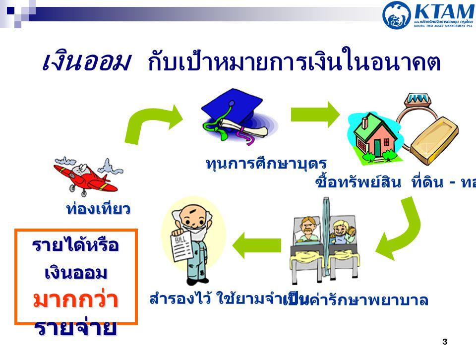 4 ช่วงหารายได้และ สะสมทรัพย์ ช่วงที่มีรายได้ สูง รายได้ วัยศึกษาวัยทำงานวัยเกษียณ อา ยุ ช่วงใช้จ่ายเงินหลัง เกษียณ รายจ่า ย ช่วงอายุ (Life Cycle)