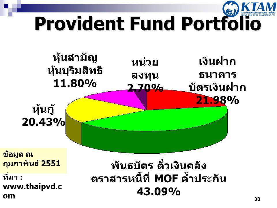 33 Provident Fund Portfolio เงินฝาก ธนาคาร บัตรเงินฝาก 21.98% หน่วย ลงทุน 2.70% หุ้นกู้ 20.43% พันธบัตร ตั๋วเงินคลัง ตราสารหนี้ที่ MOF ค้ำประกัน 43.09% หุ้นสามัญ หุ้นบุริมสิทธิ 11.80% ข้อมูล ณ กุมภาพันธ์ 2551 ที่มา : www.thaipvd.c om