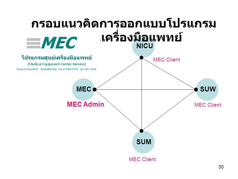 30 MEC NICU SUW SUM กรอบแนวคิดการออกแบบโปรแกรม ยืม - คืนเครื่องมือแพทย์ MEC Admin MEC Client