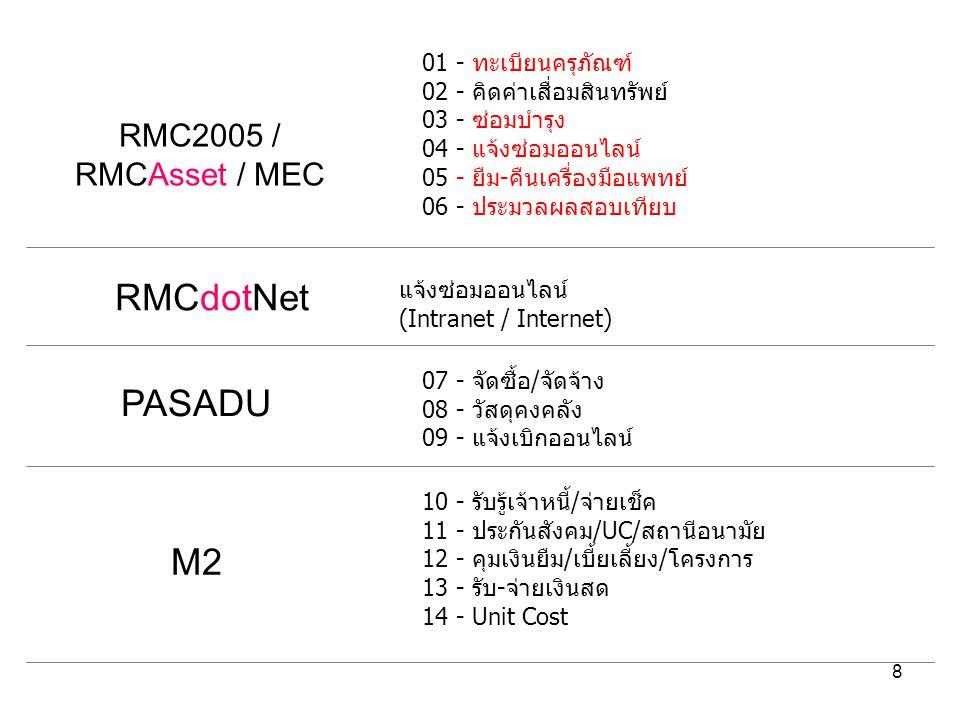 8 01 - ทะเบียนครุภัณฑ์ 02 - คิดค่าเสื่อมสินทรัพย์ 03 - ซ่อมบำรุง 04 - แจ้งซ่อมออนไลน์ 05 - ยืม-คืนเครื่องมือแพทย์ 06 - ประมวลผลสอบเทียบ RMCdotNet RMC2005 / RMCAsset / MEC แจ้งซ่อมออนไลน์ (Intranet / Internet) 07 - จัดซื้อ/จัดจ้าง 08 - วัสดุคงคลัง 09 - แจ้งเบิกออนไลน์ 10 - รับรู้เจ้าหนี้/จ่ายเช็ค 11 - ประกันสังคม/UC/สถานีอนามัย 12 - คุมเงินยืม/เบี้ยเลี้ยง/โครงการ 13 - รับ-จ่ายเงินสด 14 - Unit Cost PASADU M2