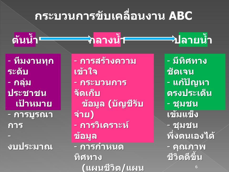 ขบวนการขับเคลื่อนงาน ABC 7 แต่งตั้ง ทีมงาน ระดับ จ./ อ.