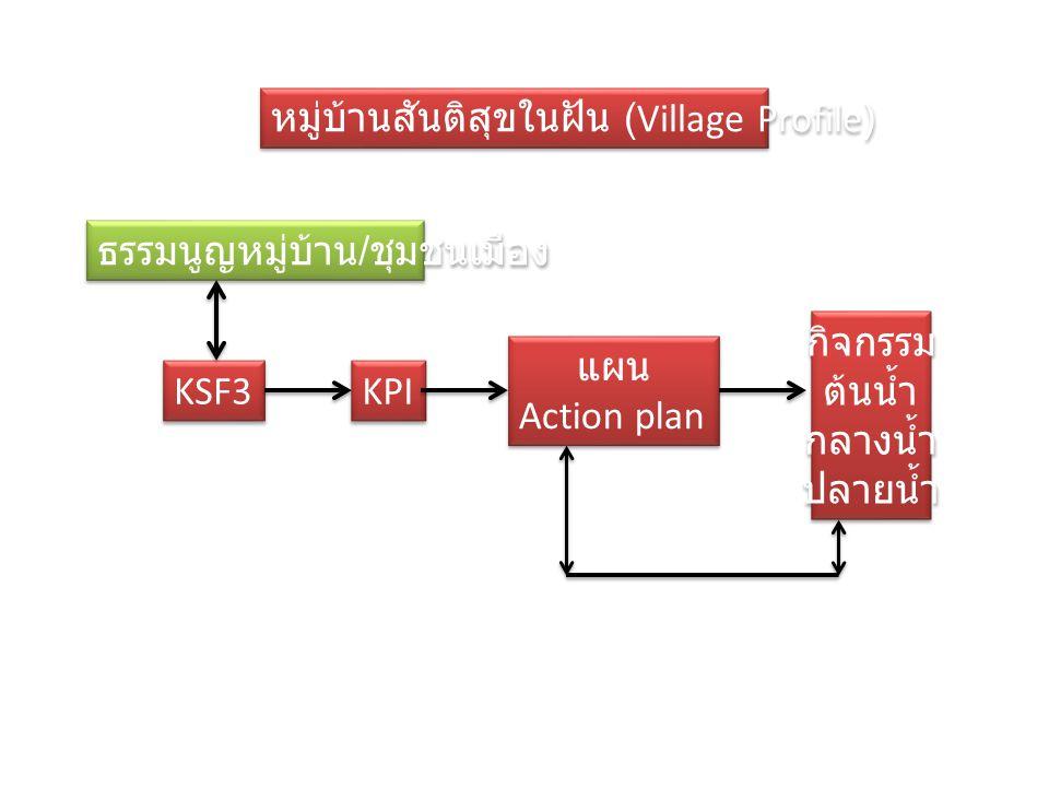หมู่บ้านสันติสุขในฝัน (Village Profile) ธรรมนูญหมู่บ้าน / ชุมชนเมือง KSF3 KPI แผน Action plan แผน Action plan กิจกรรม ต้นน้ำ กลางน้ำ ปลายน้ำ กิจกรรม ต