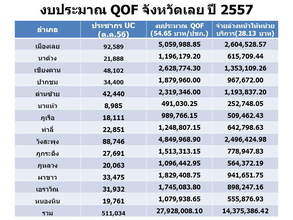 งบประมาณ QOF จังหวัดเลย ปี 2557 อำเภอ ประชากร UC (ต.ค.56) งบประมาณ QOF (54.65 บาท/ปชก.) จ่ายล่วงหน้าให้หน่วย บริการ(28.13 บาท) เมืองเลย 92,589 5,059,988.852,604,528.57 นาด้วง 21,888 1,196,179.20615,709.44 เชียงคาน 48,102 2,628,774.301,353,109.26 ปากชม 34,400 1,879,960.00967,672.00 ด่านซ้าย42,440 2,319,346.001,193,837.20 นาแห้ว8,985 491,030.25252,748.05 ภูเรือ18,111 989,766.15509,462.43 ท่าลี่22,851 1,248,807.15642,798.63 วังสะพุง88,746 4,849,968.902,496,424.98 ภูกระดึง27,691 1,513,313.15778,947.83 ภูหลวง20,063 1,096,442.95564,372.19 ผาขาว33,475 1,829,408.75941,651.75 เอราวัณ31,932 1,745,083.80898,247.16 หนองหิน19,761 1,079,938.65555,876.93 รวม 511,034 27,928,008.1014,375,386.42