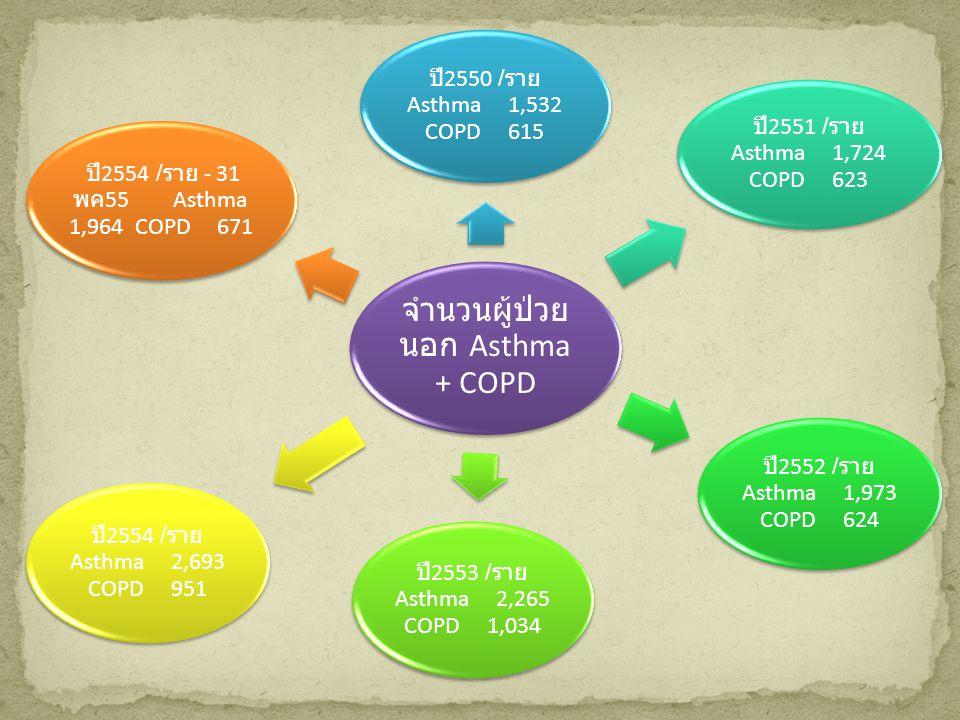จำนวนผู้ป่วย นอก Asthma + COPD ปี 2550 / ราย Asthma 1,532 COPD 615 ปี 2551 / ราย Asthma 1,724 COPD 623 ปี 2552 / ราย Asthma 1,973 COPD 624 ปี 2553 / ราย Asthma 2,265 COPD 1,034 ปี 2554 / ราย Asthma 2,693 COPD 951 ปี 2554 / ราย - 31 พค 55 Asthma 1,964 COPD 671