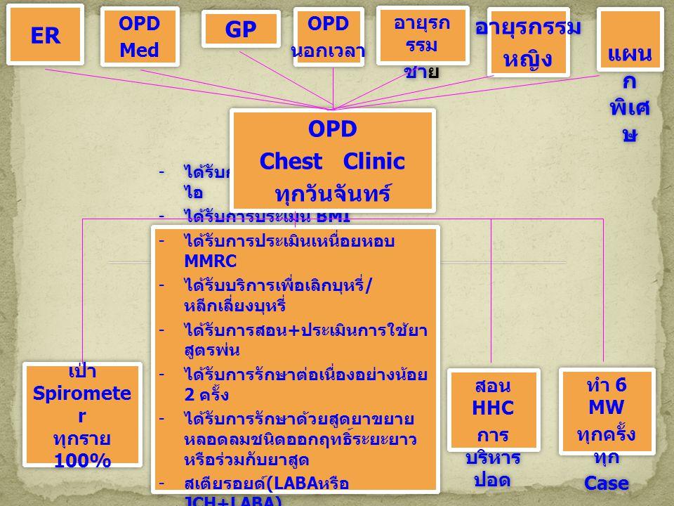 - ได้รับการซักประวัติอาการกำเริบ ไอ - ได้รับการประเมิน BMI - ได้รับการประเมินเหนื่อยหอบ MMRC - ได้รับบริการเพื่อเลิกบุหรี่ / หลีกเลี่ยงบุหรี่ - ได้รับการสอน + ประเมินการใช้ยา สูตรพ่น - ได้รับการรักษาต่อเนื่องอย่างน้อย 2 ครั้ง - ได้รับการรักษาด้วยสูดยาขยาย หลอดลมชนิดออกฤทธิ์ระยะยาว หรือร่วมกับยาสูด - สเตียรอยด์ (LABA หรือ JCH+LABA) - ได้รับการประเมิน COPD Assessmenttest - ได้รับการซักประวัติอาการกำเริบ ไอ - ได้รับการประเมิน BMI - ได้รับการประเมินเหนื่อยหอบ MMRC - ได้รับบริการเพื่อเลิกบุหรี่ / หลีกเลี่ยงบุหรี่ - ได้รับการสอน + ประเมินการใช้ยา สูตรพ่น - ได้รับการรักษาต่อเนื่องอย่างน้อย 2 ครั้ง - ได้รับการรักษาด้วยสูดยาขยาย หลอดลมชนิดออกฤทธิ์ระยะยาว หรือร่วมกับยาสูด - สเตียรอยด์ (LABA หรือ JCH+LABA) - ได้รับการประเมิน COPD Assessmenttest เป่า Spiromete r ทุกราย 100% เป่า Spiromete r ทุกราย 100% OPD Chest Clinic ทุกวันจันทร์ OPD Chest Clinic ทุกวันจันทร์ ER OPD Med OPD Med GP OPD นอกเวลา OPD นอกเวลา อายุรก รรม ชาย อายุรก รรม ชาย อายุรกรรม หญิง อายุรกรรม หญิง แผน ก พิเศ ษ สอน HHC การ บริหาร ปอด สอน HHC การ บริหาร ปอด ทำ 6 MW ทุกครั้ง ทุก Case ทำ 6 MW ทุกครั้ง ทุก Case