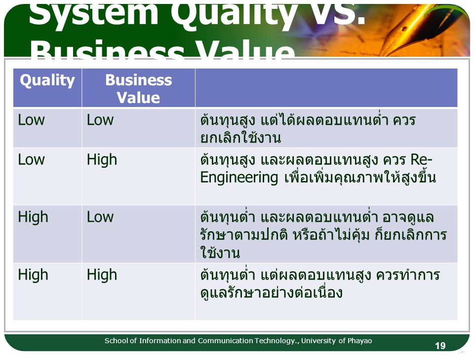 19 System Quality VS. Business Value QualityBusiness Value Low ต้นทุนสูง แต่ได้ผลตอบแทนต่ำ ควร ยกเลิกใช้งาน LowHigh ต้นทุนสูง และผลตอบแทนสูง ควร Re- E