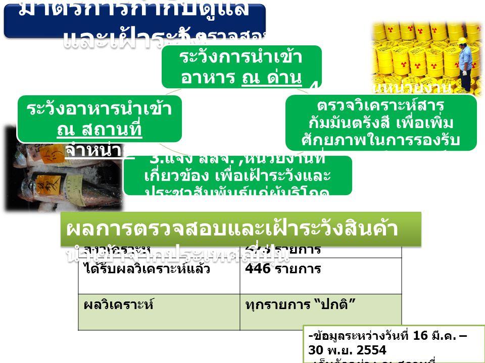 ค่ามาตรฐานการปนเปื้อนกัมมันตรังสี ในอาหาร ประเทศญี่ปุ่น RadioactiveDrinking Water Milk and Dairy Product VegetableGrainOther Iodine I-131300*3002,000- Fishery product 2,000 Cesium200 500 Meat, Egg, Fish and other 500 *Materials exceeding 100 Bq/kg are guided not to be use in milk supplies for use in powdered baby formula or for direct drinking to baby