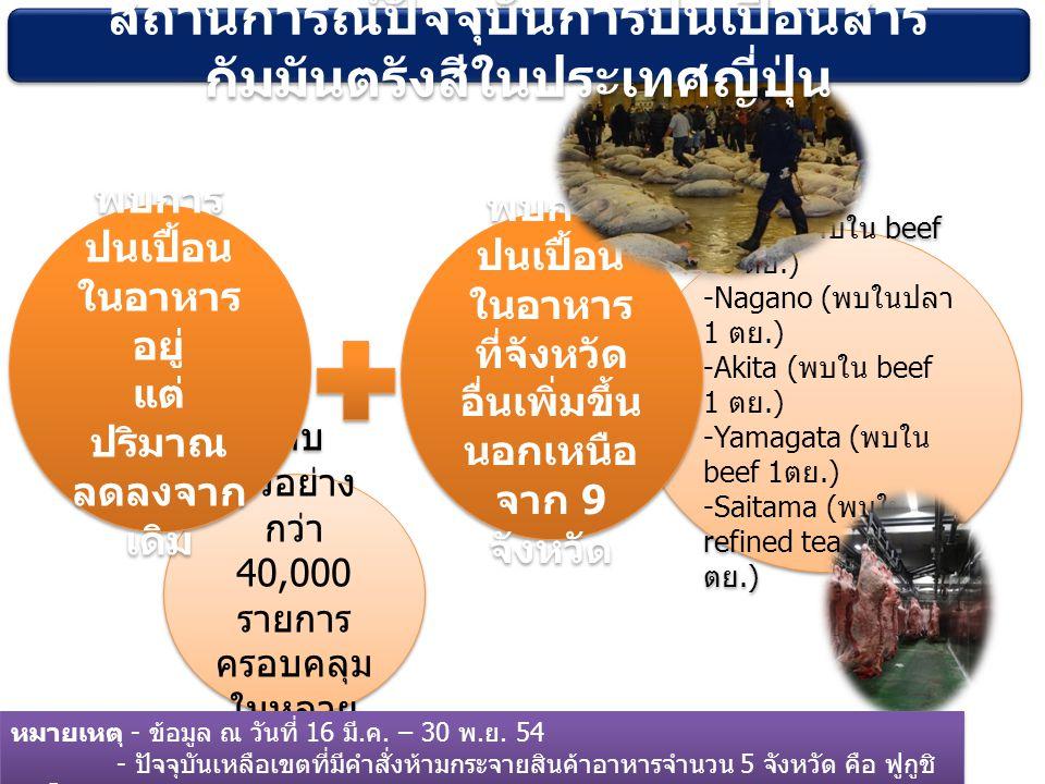 เก็บ ตัวอย่าง กว่า 40,000 รายการ ครอบคลุม ในหลาย จังหวัด -Iwate ( พบใน beef 16 ตย.) -Nagano ( พบในปลา 1 ตย.) -Akita ( พบใน beef 1 ตย.) -Yamagata ( พบใน beef 1 ตย.) -Saitama ( พบใน refined tea leaf 127 ตย.) -Iwate ( พบใน beef 16 ตย.) -Nagano ( พบในปลา 1 ตย.) -Akita ( พบใน beef 1 ตย.) -Yamagata ( พบใน beef 1 ตย.) -Saitama ( พบใน refined tea leaf 127 ตย.) พบการ ปนเปื้อน ในอาหาร อยู่ แต่ ปริมาณ ลดลงจาก เดิม พบการ ปนเปื้อน ในอาหาร อยู่ แต่ ปริมาณ ลดลงจาก เดิม พบการ ปนเปื้อน ในอาหาร ที่จังหวัด อื่นเพิ่มขึ้น นอกเหนือ จาก 9 จังหวัด สถานการณ์ปัจจุบันการปนเปื้อนสาร กัมมันตรังสีในประเทศญี่ปุ่น หมายเหตุ - ข้อมูล ณ วันที่ 16 มี.