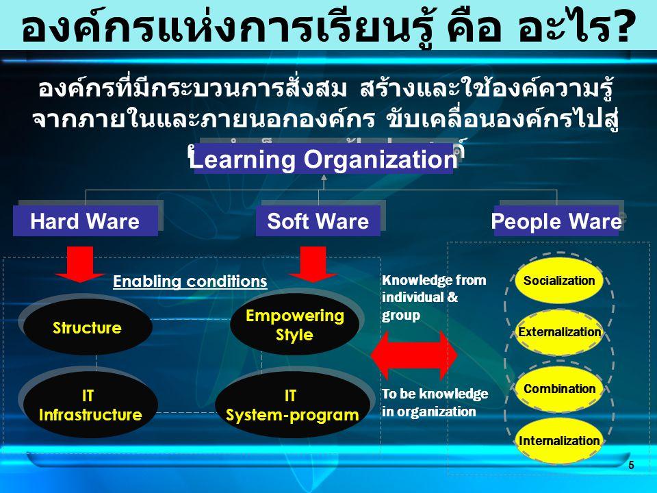 5 องค์กรแห่งการเรียนรู้ คือ อะไร ? องค์กรที่มีกระบวนการสั่งสม สร้างและใช้องค์ความรู้ จากภายในและภายนอกองค์กร ขับเคลื่อนองค์กรไปสู่ ผลสำเร็จตามเป้าประส