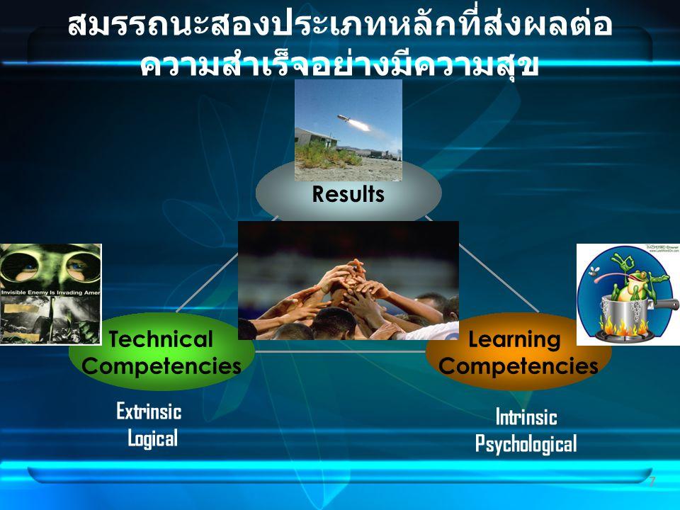 7 สมรรถนะสองประเภทหลักที่ส่งผลต่อ ความสำเร็จอย่างมีความสุข Results Learning Competencies Technical Competencies Extrinsic Logical Intrinsic Psychologi
