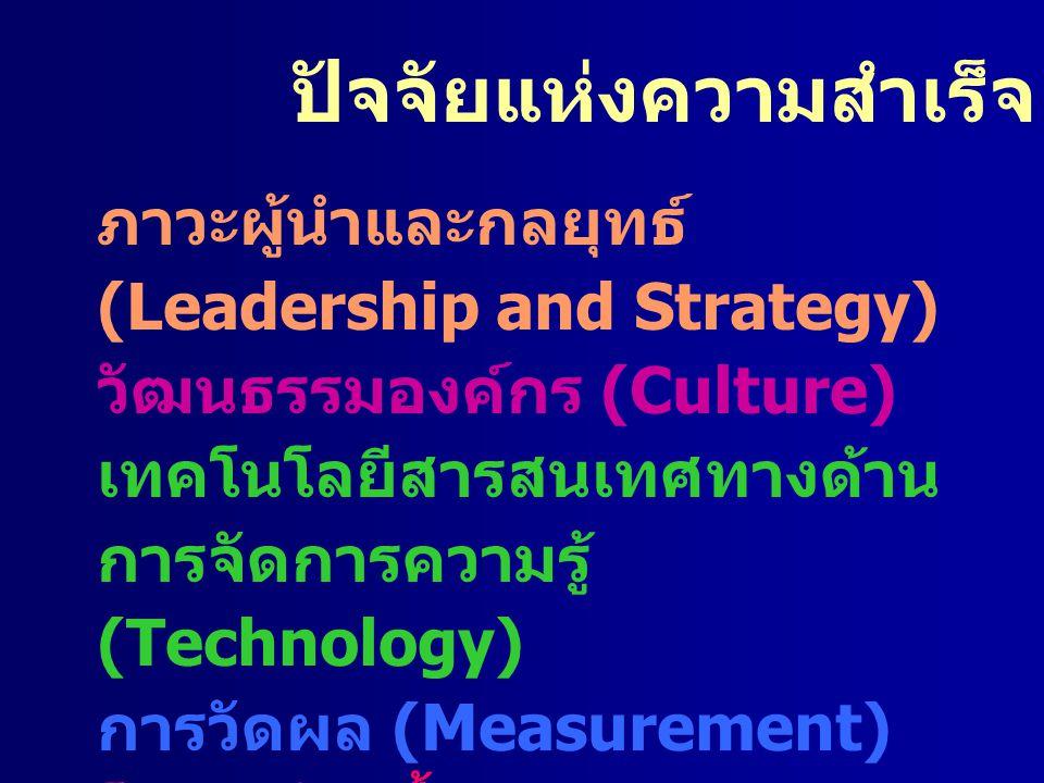 ปัจจัยแห่งความสำเร็จ ภาวะผู้นำและกลยุทธ์ (Leadership and Strategy) วัฒนธรรมองค์กร (Culture) เทคโนโลยีสารสนเทศทางด้าน การจัดการความรู้ (Technology) การ