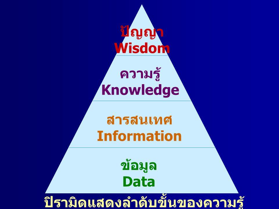 ปัญญา Wisdom ความรู้ Knowledge สารสนเทศ Information ข้อมูล Data ปิรามิดแสดงลำดับขั้นของความรู้