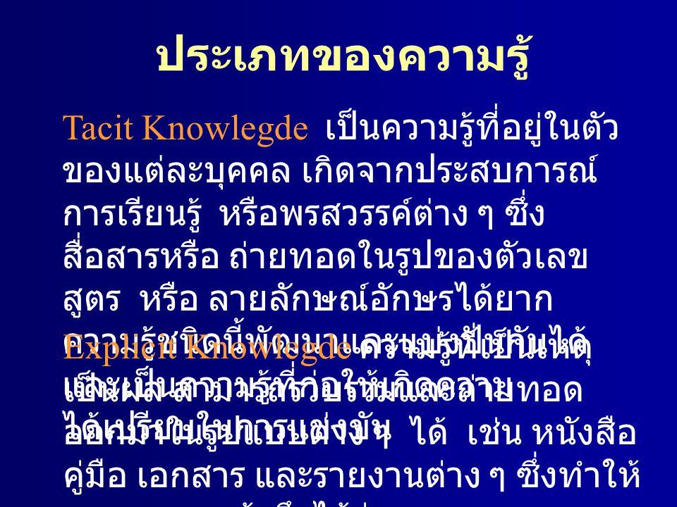ประเภทของความรู้ Tacit Knowlegde เป็นความรู้ที่อยู่ในตัว ของแต่ละบุคคล เกิดจากประสบการณ์ การเรียนรู้ หรือพรสวรรค์ต่าง ๆ ซึ่ง สื่อสารหรือ ถ่ายทอดในรูปข