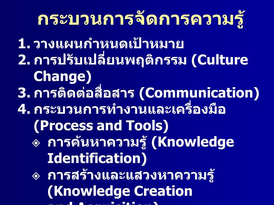 กระบวนการจัดการความรู้ 1. วางแผนกำหนดเป้าหมาย 2. การปรับเปลี่ยนพฤติกรรม (Culture Change) 3. การติดต่อสื่อสาร (Communication) 4. กระบวนการทำงานและเครื่