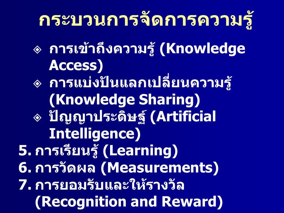 กระบวนการจัดการความรู้  การเข้าถึงความรู้ (Knowledge Access)  การแบ่งปันแลกเปลี่ยนความรู้ (Knowledge Sharing)  ปัญญาประดิษฐ์ (Artificial Intelligen