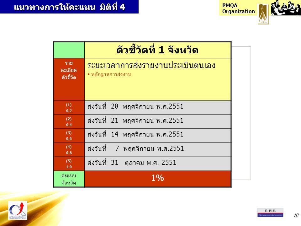 PMQA Organization 10 ตัวชี้วัดที่ 1 จังหวัด ราย ละเอียด ตัวชี้วัด ระยะเวลาการส่งรายงานประเมินตนเอง หลักฐานการส่งงาน (1) 0.2 ส่งวันที่ 28 พฤศจิกายน พ.ศ.2551 (2) 0.4 ส่งวันที่ 21 พฤศจิกายน พ.ศ.2551 (3) 0.6 ส่งวันที่ 14 พฤศจิกายน พ.ศ.2551 (4) 0.8 ส่งวันที่ 7 พฤศจิกายน พ.ศ.2551 (5) 1.0 ส่งวันที่ 31 ตุลาคม พ.ศ.