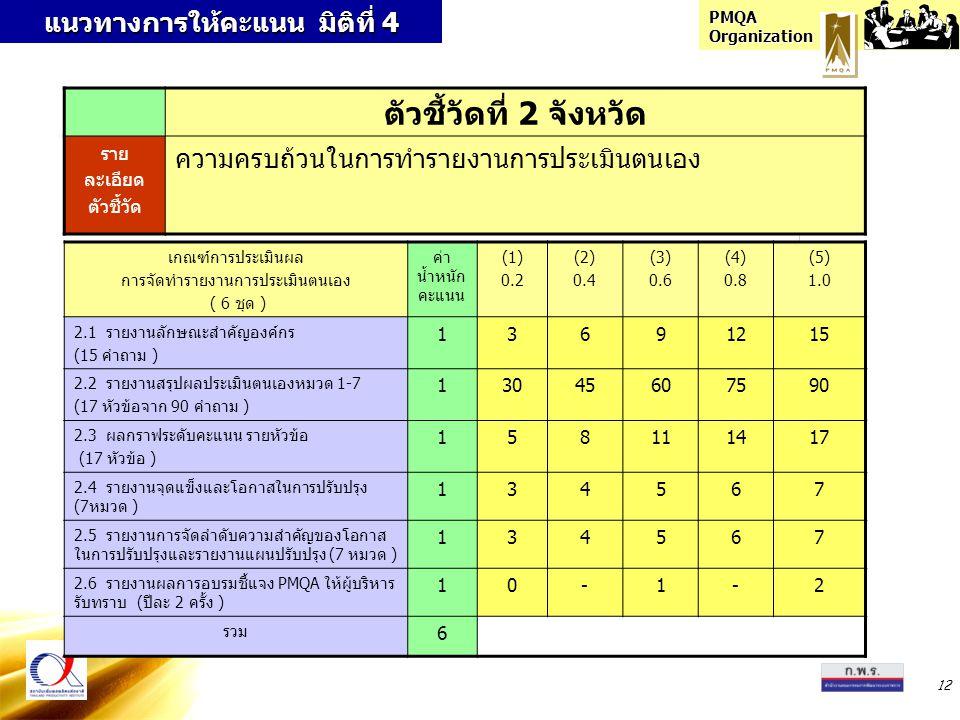 PMQA Organization 12 แนวทางการให้คะแนน มิติที่ 4 ตัวชี้วัดที่ 2 จังหวัด ราย ละเอียด ตัวชี้วัด ความครบถ้วนในการทำรายงานการประเมินตนเอง เกณฑ์การประเมินผล การจัดทำรายงานการประเมินตนเอง ( 6 ชุด ) ค่า น้ำหนัก คะแนน (1) 0.2 (2) 0.4 (3) 0.6 (4) 0.8 (5) 1.0 2.1 รายงานลักษณะสำคัญองค์กร (15 คำถาม ) 13691215 2.2 รายงานสรุปผลประเมินตนเองหมวด 1-7 (17 หัวข้อจาก 90 คำถาม ) 13045607590 2.3 ผลกราฟระดับคะแนน รายหัวข้อ (17 หัวข้อ ) 158111417 2.4 รายงานจุดแข็งและโอกาสในการปรับปรุง (7หมวด ) 134567 2.5 รายงานการจัดลำดับความสำคัญของโอกาส ในการปรับปรุงและรายงานแผนปรับปรุง (7 หมวด ) 134567 2.6 รายงานผลการอบรมชี้แจง PMQA ให้ผู้บริหาร รับทราบ (ปีละ 2 ครั้ง ) 10-1-2 รวม 6