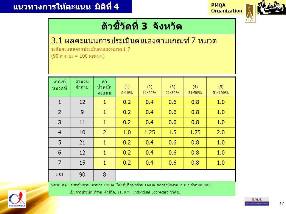 PMQA Organization 14 แนวทางการให้คะแนน มิติที่ 4 เกณฑ์ หมวดที่ จำนวน คำถาม ค่า น้ำหนัก คะแนน (1) 0-10% (2) 11-20% (3) 21-30% (4) 31-50% (5) 51-100% 11210.20.40.60.81.0 2910.20.40.60.81.0 31110.20.40.60.81.0 41021.01.251.51.752.0 52110.20.40.60.81.0 61210.20.40.60.81.0 71510.20.40.60.81.0 รวม 908 ตัวชี้วัดที่ 3 จังหวัด 3.1 ผลคะแนนการประเมินตนเองตามเกณฑ์ 7 หมวด ระดับคะแนนจากประเมินตนเองหมวด 1-7 (90 คำถาม = 100 คะแนน) หมายเหตุ : ประเมินตามแนวทาง PMQA โดยที่ปรึกษาด้าน PMQA ของสำนักงาน ก.พ.ร.กำหนด และ เป็นการประเมินที่รวม ตัวชี้วัด, IT, KM, Individual Scorecard ไว้ด้วย