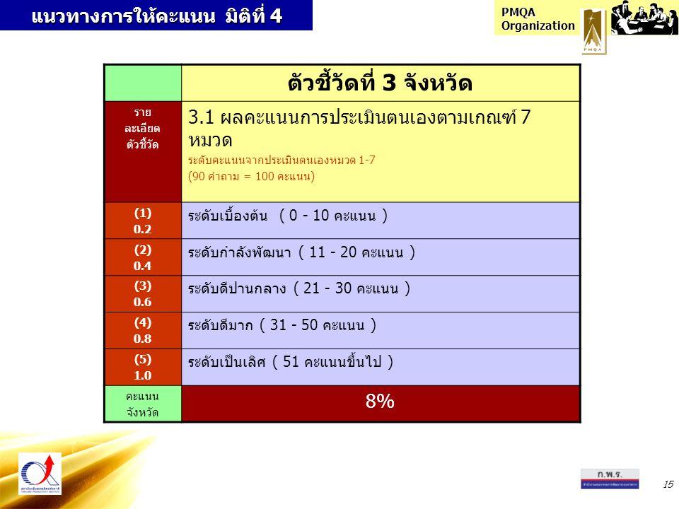 PMQA Organization 15 แนวทางการให้คะแนน มิติที่ 4 ตัวชี้วัดที่ 3 จังหวัด ราย ละเอียด ตัวชี้วัด 3.1 ผลคะแนนการประเมินตนเองตามเกณฑ์ 7 หมวด ระดับคะแนนจากประเมินตนเองหมวด 1-7 (90 คำถาม = 100 คะแนน) (1) 0.2 ระดับเบื้องต้น ( 0 - 10 คะแนน ) (2) 0.4 ระดับกำลังพัฒนา ( 11 - 20 คะแนน ) (3) 0.6 ระดับดีปานกลาง ( 21 - 30 คะแนน ) (4) 0.8 ระดับดีมาก ( 31 - 50 คะแนน ) (5) 1.0 ระดับเป็นเลิศ ( 51 คะแนนขึ้นไป ) คะแนน จังหวัด 8%