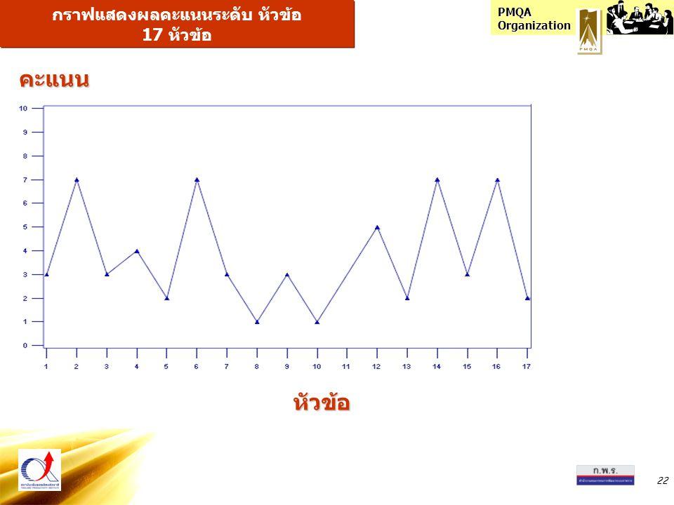 PMQA Organization 22 กราฟแสดงผลคะแนนระดับ หัวข้อ 17 หัวข้อ หัวข้อ คะแนน