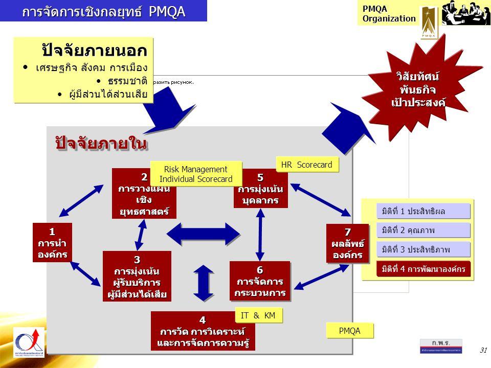 PMQA Organization 31 1การนำองค์กร 2การวางแผน เชิง ยุทธศาสตร์ 3การมุ่งเน้นผู้รับบริการผู้มีส่วนได้เสีย 5การมุ่งเน้นบุคลากร 6การจัดการกระบวนการ6การจัดการกระบวนการ 4 การวัด การวิเคราะห์ และการจัดการความรู้ การจัดการเชิงกลยุทธ์ PMQA ปัจจัยภายนอก เศรษฐกิจ สังคม การเมือง ธรรมชาติ ผู้มีส่วนได้ส่วนเสีย ปัจจัยภายในปัจจัยภายใน มิติที่ 1 ประสิทธิผล มิติที่ 4 การพัฒนาองค์กร มิติที่ 2 คุณภาพ มิติที่ 3 ประสิทธิภาพ 7ผลลัพธ์องค์กร7ผลลัพธ์องค์กร Risk Management Individual Scorecard IT & KM HR Scorecard วิสัยทัศน์พันธกิจเป้าประสงค์ PMQA