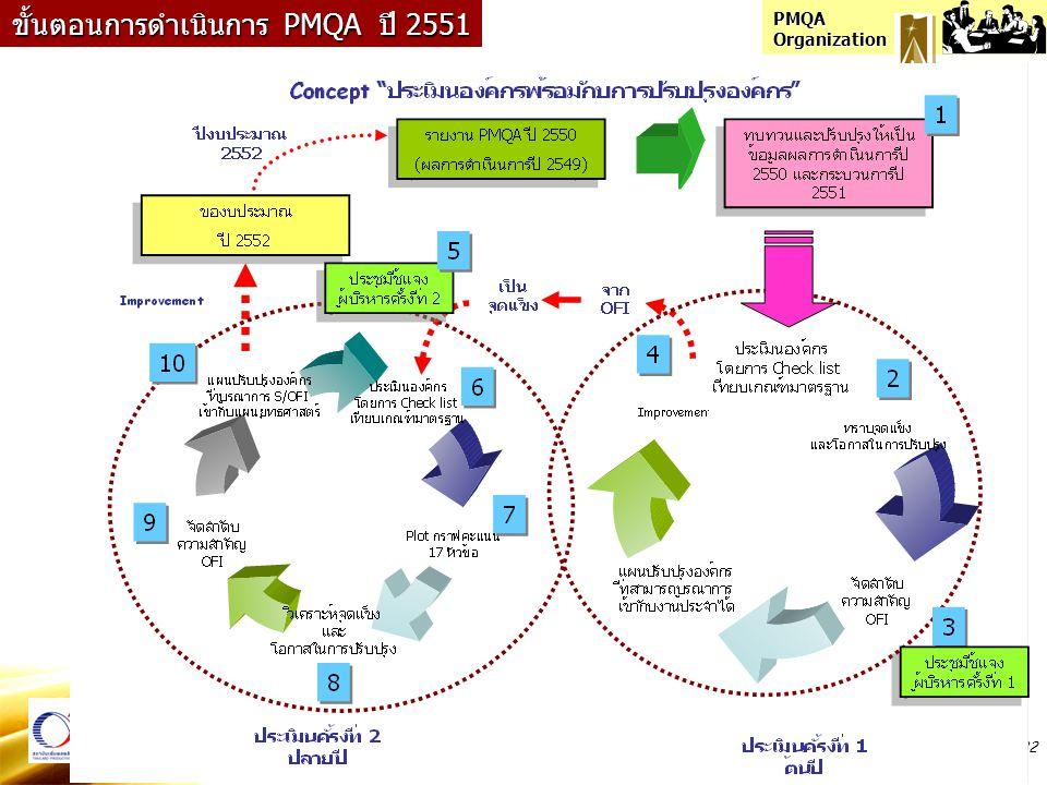 PMQA Organization 32 ขั้นตอนการดำเนินการ PMQA ปี 2551