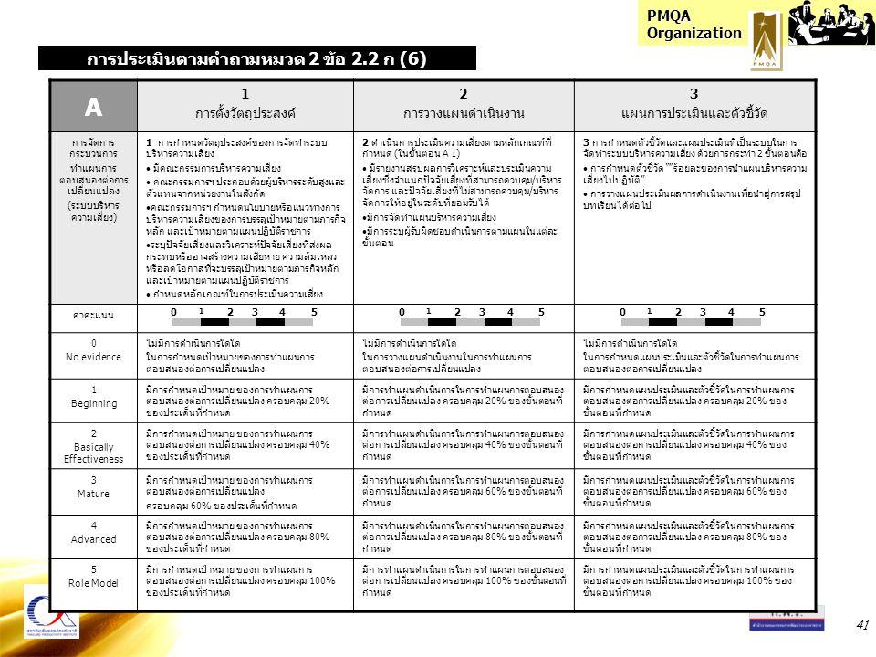 PMQA Organization 41 A 1 การตั้งวัตถุประสงค์ 2 การวางแผนดำเนินงาน 3 แผนการประเมินและตัวชี้วัด การจัดการ กระบวนการ ทำแผนการ ตอบสนองต่อการ เปลี่ยนแปลง (ระบบบริหาร ความเสี่ยง) 1 การกำหนดวัตถุประสงค์ของการจัดทำระบบ บริหารความเสี่ยง มีคณะกรรมการบริหารความเสี่ยง คณะกรรมการฯ ประกอบด้วยผู้บริหารระดับสูงและ ตัวแทนจากหน่วยงานในสังกัด คณะกรรมการฯ กำหนดนโยบายหรือแนวทางการ บริหารความเสี่ยงของการบรรลุเป้าหมายตามภารกิจ หลัก และเป้าหมายตามแผนปฏิบัติราชการ ระบุปัจจัยเสี่ยงและวิเคราะห์ปัจจัยเสี่ยงที่ส่งผล กระทบหรืออาจสร้างความเสียหาย ความล้มเหลว หรือลดโอกาสที่จะบรรลุเป้าหมายตามภารกิจหลัก และเป้าหมายตามแผนปฏิบัติราชการ กำหนดหลักเกณฑ์ในการประเมินความเสี่ยง 2 ดำเนินการประเมินความเสี่ยงตามหลักเกณฑ์ที่ กำหนด (ในขั้นตอน A 1) มีรายงานสรุปผลการวิเคราะห์และประเมินความ เสี่ยงซึ่งจำแนกปัจจัยเสี่ยงที่สามารถควบคุม/บริหาร จัดการ และปัจจัยเสี่ยงที่ไม่สามารถควบคุม/บริหาร จัดการให้อยู่ในระดับที่ยอมรับได้ มีการจัดทำแผนบริหารความเสี่ยง มีการระบุผู้รับผิดชอบดำเนินการตามแผนในแต่ละ ขั้นตอน 3 การกำหนดตัวชี้วัดและแผนประเมินที่เป็นระบบในการ จัดทำระบบบริหารความเสี่ยง ด้วยการกระทำ 2 ขั้นตอนคือ การกำหนดตัวชี้วัด ร้อยละของการนำแผนบริหารความ เสี่ยงไปปฏิบัติ การวางแผนประเมินผลการดำเนินงานเพื่อนำสู่การสรุป บทเรียนได้ต่อไป ค่าคะแนน 0 No evidence ไม่มีการดำเนินการใดใด ในการกำหนดเป้าหมายของการทำแผนการ ตอบสนองต่อการเปลี่ยนแปลง ไม่มีการดำเนินการใดใด ในการวางแผนดำเนินงานในการทำแผนการ ตอบสนองต่อการเปลี่ยนแปลง ไม่มีการดำเนินการใดใด ในการกำหนดแผนประเมินและตัวชี้วัดในการทำแผนการ ตอบสนองต่อการเปลี่ยนแปลง 1 Beginning มีการกำหนดเป้าหมาย ของการทำแผนการ ตอบสนองต่อการเปลี่ยนแปลง ครอบคลุม 20% ของประเด็นที่กำหนด มีการทำแผนดำเนินการในการทำแผนการตอบสนอง ต่อการเปลี่ยนแปลง ครอบคลุม 20% ของขั้นตอนที่ กำหนด มีการกำหนดแผนประเมินและตัวชี้วัดในการทำแผนการ ตอบสนองต่อการเปลี่ยนแปลง ครอบคลุม 20% ของ ขั้นตอนที่กำหนด 2 Basically Effectiveness มีการกำหนดเป้าหมาย ของการทำแผนการ ตอบสนองต่อการเปลี่ยนแปลง ครอบคลุม 40% ของประเด็นที่กำหนด มีการทำแผนดำเนินการในการทำแผนการตอบสนอง ต่อการเปลี่ยนแปลง ครอบคลุม 40% ของขั้นตอนที่ กำหนด มีการกำหนดแผนประเมินและตั
