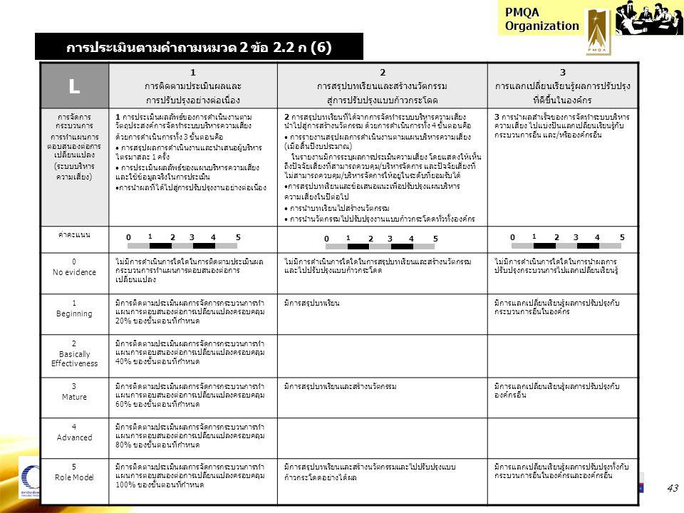 PMQA Organization 43 L 1 การติดตามประเมินผลและ การปรับปรุงอย่างต่อเนื่อง 2 การสรุปบทเรียนและสร้างนวัตกรรม สู่การปรับปรุงแบบก้าวกระโดด 3 การแลกเปลี่ยนเรียนรู้ผลการปรับปรุง ที่ดีขึ้นในองค์กร การจัดการ กระบวนการ การทำแผนการ ตอบสนองต่อการ เปลี่ยนแปลง (ระบบบริหาร ความเสี่ยง) 1 การประเมินผลลัพธ์ของการดำเนินงานตาม วัตถุประสงค์การจัดทำระบบบริหารความเสี่ยง ด้วยการดำเนินการทั้ง 3 ขั้นตอนคือ การสรุปผลการดำเนินงานและนำเสนอผู้บริหาร ไตรมาสละ 1 ครั้ง การประเมินผลลัพธ์ของแผนบริหารความเสี่ยง และใช้ข้อมูลจริงในการประเมิน การนำผลที่ได้ไปสู่การปรับปรุงงานอย่างต่อเนื่อง 2 การสรุปบทเรียนที่ได้จากการจัดทำระบบบริหารความเสี่ยง นำไปสู่การสร้างนวัตกรรม ด้วยการดำเนินการทั้ง 4 ขั้นตอนคือ การรายงานสรุปผลการดำเนินงานตามแผนบริหารความเสี่ยง (เมื่อสิ้นปีงบประมาณ) ในรายงานมีการระบุผลการประเมินความเสี่ยง โดยแสดงให้เห็น ถึงปัจจัยเสี่ยงที่สามารถควบคุม/บริหารจัดการ และปัจจัยเสี่ยงที่ ไม่สามารถควบคุม/บริหารจัดการให้อยู่ในระดับที่ยอมรับได้ การสรุปบทเรียนและข้อเสนอแนะเพื่อปรับปรุงแผนบริหาร ความเสี่ยงในปีต่อไป การนำบทเรียนไปสร้างนวัตกรรม การนำนวัตกรรมไปปรับปรุงงานแบบก้าวกระโดดทั่วทั้งองค์กร 3 การนำผลสำเร็จของการจัดทำระบบบริหาร ความเสี่ยง ไปแบ่งปันแลกเปลี่ยนเรียนรู้กับ กระบวนการอื่น และ/หรือองค์กรอื่น ค่าคะแนน 0 No evidence ไม่มีการดำเนินการใดใดในการติดตามประเมินผล กระบวนการทำแผนการตอบสนองต่อการ เปลี่ยนแปลง ไม่มีการดำเนินการใดใดในการสรุปบทเรียนและสร้างนวัตกรรม และไปปรับปรุงแบบก้าวกระโดด ไม่มีการดำเนินการใดใดในการนำผลการ ปรับปรุงกระบวนการไปแลกเปลี่ยนเรียนรู้ 1 Beginning มีการติดตามประเมินผลการจัดการกระบวนการทำ แผนการตอบสนองต่อการเปลี่ยนแปลงครอบคลุม 20% ของขั้นตอนที่กำหนด มีการสรุปบทเรียนมีการแลกเปลี่ยนเรียนรู้ผลการปรับปรุงกับ กระบวนการอื่นในองค์กร 2 Basically Effectiveness มีการติดตามประเมินผลการจัดการกระบวนการทำ แผนการตอบสนองต่อการเปลี่ยนแปลงครอบคลุม 40% ของขั้นตอนที่กำหนด 3 Mature มีการติดตามประเมินผลการจัดการกระบวนการทำ แผนการตอบสนองต่อการเปลี่ยนแปลงครอบคลุม 60% ของขั้นตอนที่กำหนด มีการสรุปบทเรียนและสร้างนวัตกรรมมีการแลกเปลี่ยนเรียนรู้ผลการปรับปรุงกับ องค์กรอื่น 4 Advanced มีการติดตามประเมินผลการจัดการกระบ
